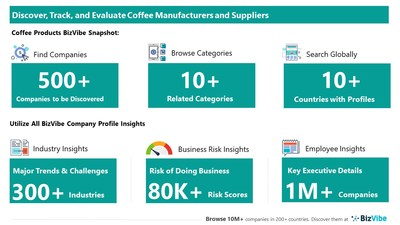 Snapshot of BizVibe's coffee supplier profiles and categories.