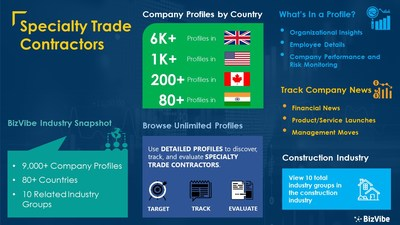 Snapshot of BizVibe's specialty trade contractors industry group and product categories.