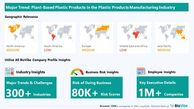 Snapshot of key trend impacting BizVibe's plastic products manufacturing industry group.