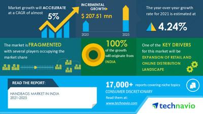 Technavio announced its latest market research report titled Handbags Market in India by Product and Distribution Channel - Forecast and Analysis 2021-2025