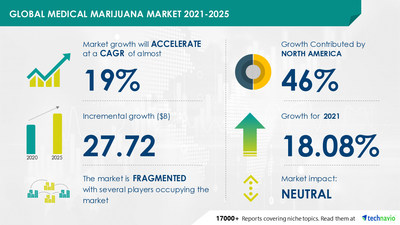 Technavio has announced its latest market research report titled Medical Marijuana Market by Application and Geography - Forecast and Analysis 2021-2025