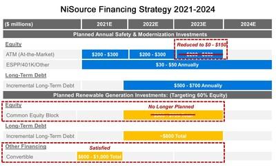 NiSource Financing Strategy 2021-2024