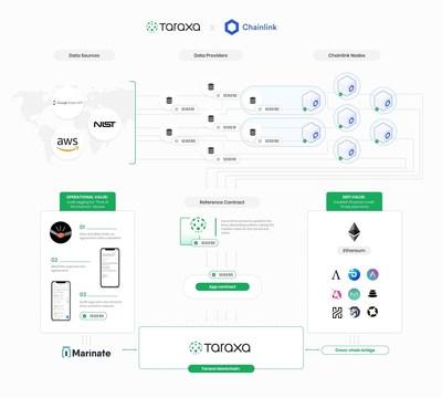 Taraxa integrates Chainlink