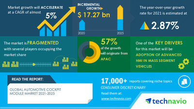 Technavio has announced its latest market research report titled Automotive Cockpit Module Market by Application and Geography - Forecast and Analysis 2021-2025