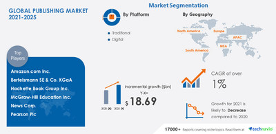 Technavio has announced its latest market research report titled Publishing Market by Platform and Geography - Forecast and Analysis 2021-2025