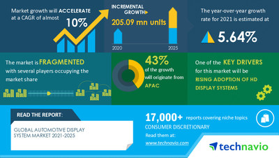 Technavio has announced its latest market research report titled Automotive Display System Market by End-user, Type, and Geography - Forecast and Analysis 2021-2025