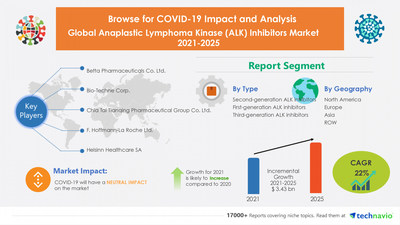 Technavio has announced its latest research report titled Anaplastic Lymphoma Kinase (ALK) Inhibitors Market by Type and Geography - Forecast and Analysis 2021-2025