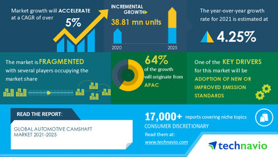 Technavio has announced its latest market research report titled Automotive Camshaft Market by Material and Geography - Forecast and Analysis 2021-2025