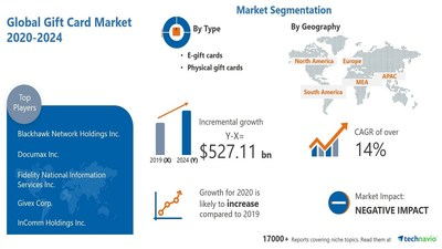 Technavio has announced its latest market research report titled Gift Card Market by Type and Geography - Forecast and Analysis 2020-2024