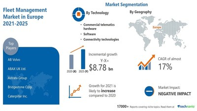 Technavio has announced its latest market research report titled Fleet Management Market in Europe by Technology and Geography - Forecast and Analysis 2021-2025