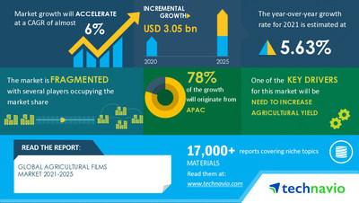 Technavio has announced its latest market research report titled Agricultural Films Market by Application, Raw Material, and Geography - Forecast and Analysis 2021-2025