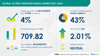 Technavio has announced its latest market research report titled Actinic Keratosis Drugs Market by Product and Geography - Forecast and Analysis 2021-2025