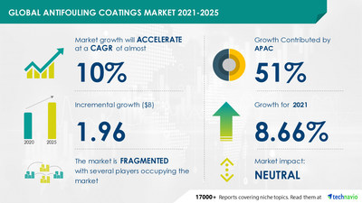 Technavio has announced its latest market research report titled Antifouling Coatings Market by Application and Geography - Forecast and Analysis 2021-2025