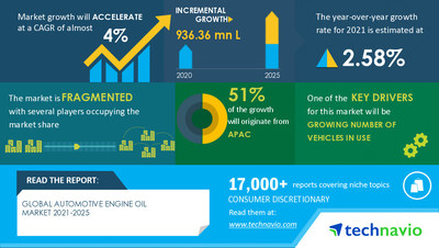 Technavio has announced its latest market research report titled Automotive Engine Oil Market by Application and Geography - Forecast and Analysis 2021-2025
