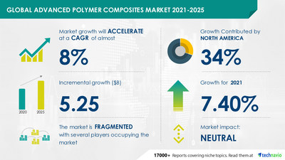 Technavio has announced its latest market research report titled Advanced Polymer Composites Market by Fiber Type, End-user, and Geography - Forecast and Analysis 2021-2025