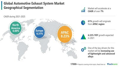 Technavio has announced its latest market research report titled Automotive Exhaust System Market by Application and Geography - Forecast and Analysis 2021-2025