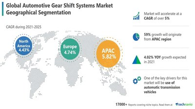 Technavio has announced its latest market research report titled Automotive Gear Shift Systems Market by Transmission Type and Geography - Forecast and Analysis 2021-2025