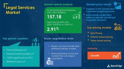 Legal Services Market Procurement Research Report