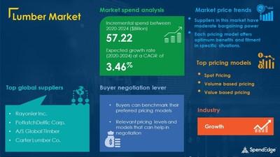 Lumber Market Procurement Research Report
