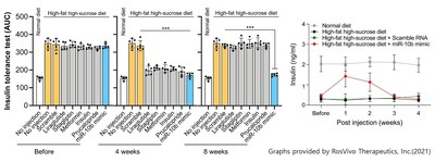 Insulin resistance and secretion changes after injection of the new drug miRNA