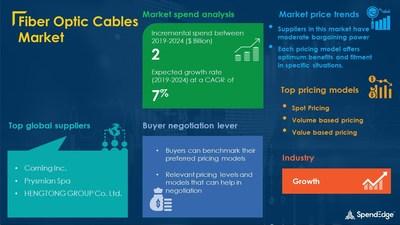 Fiber Optic Cables Market Procurement Research Report