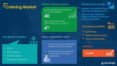 Catering Market Procurement Research Report