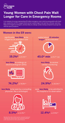 According to NYU Langone research, when compared to men of the same age, young women who went to the emergency department with chest pain were less likely to be triaged as an emergent case (19.1 percent vs. 23.3 percent), waited about 10 minutes longer (45 minutes vs. 37.2 minutes), were less likely to receive an electrocardiogram (74.2 percent vs. 78.8 percent), were less likely to receive cardiac monitoring (24.9 percent vs. 30 percent), were less likely to be seen by a consulting physician.