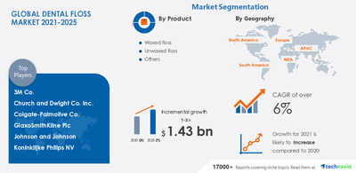 Technavio has announced its latest market research report titled Dental Floss Market by Product and Geography - Forecast and Analysis 2021-2025