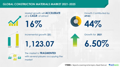 Technavio has announced its latest market research report titled Construction Materials Market by Product and Geography - Forecast and Analysis 2021-2025