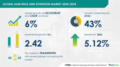 Technavio has announced its latest market research report titled Hair Wigs and Extension Market by Product and Geography - Forecast and Analysis 2020-2024