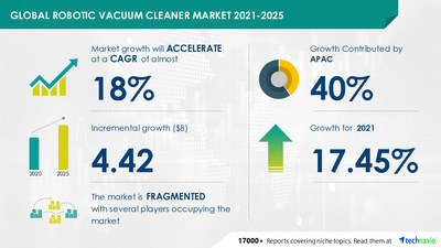 Technavio has announced its latest market research report titled Robotic Vacuum Cleaner Market by End-user and Geography - Forecast and Analysis 2021-2025