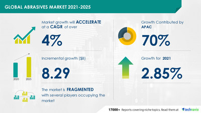 Technavio has announced the latest market research report titled Abrasives Market by End-user, Type, and Geography - Forecast and Analysis 2021-2025