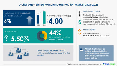 Technavio has announced the latest market research report titled Age-related Macular Degeneration Market by Type and Geography - Forecast and Analysis 2021-2025