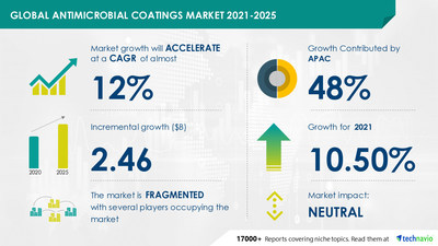 Technavio has announced its latest market research report titled Antimicrobial Coatings Market by Product, Application, and Geography - Forecast and Analysis 2021-2025