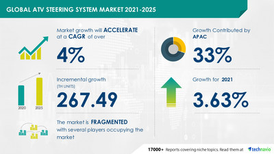 Technavio has announced the latest market research report titled Global ATV Steering System Market by End-user and Geography - Forecast and Analysis 2021-2025