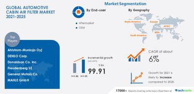 Technavio has announced its latest market research report titled Automotive Cabin Air Filter Market by End-user, Application, and Geography - Forecast and Analysis 2021-2025