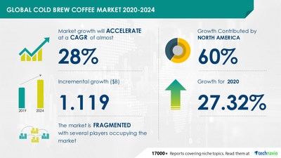 Technavio has announced its latest market research report titled Cold Brew Coffee Market by Product and Geography - Forecast and Analysis 2020-2024
