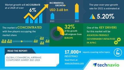 Technavio has announced its latest market research report titled Commercial Airframe Component Market by Component and Geography - Forecast and Analysis 2021-2025