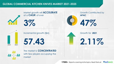 Technavio has announced its latest market research report titled Commercial Kitchen Knives Market by Type and Geography - Forecast and Analysis 2021-2025