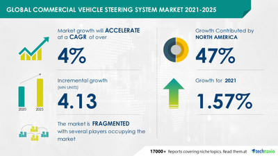 Technavio has announced its latest market research report titled Commercial Vehicle Steering System Market by Application and Geography - Forecast and Analysis 2021-2025