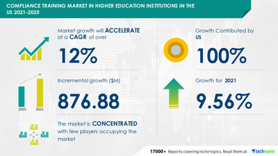 Technavio has announced its latest market research report titled Compliance Training Market in Higher Education Institutions in US by Type and Delivery Method - Forecast and Analysis 2021-2025