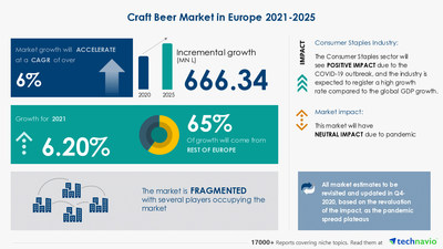Technavio has announced its latest market research report titled Craft Beer Market in Europe by Product, Distribution Channel, and Geography - Forecast and Analysis 2021-2025