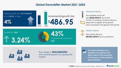 Technavio has announced its latest market research report titled Demulsifier Market by Type and Geography - Forecast and Analysis 2021-2025