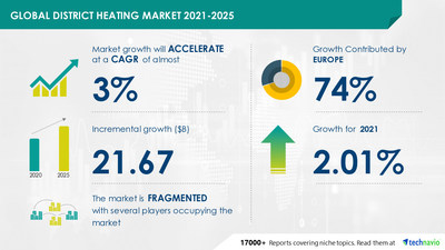 Technavio has announced the latest market research report titled District Heating Market by Technology and Geography - Forecast and Analysis 2021-2025