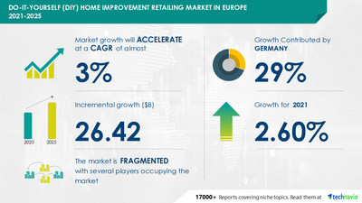 Technavio has announced its latest market research report titled Do-it-Yourself Home Improvement Retailing Market in Europe by Product, Distribution Channel, and Geography - Forecast and Analysis 2021-2025
