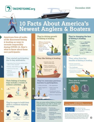 With COVID-19 transforming Americans' recreational habits, a new study has found that up to millions of new or returning participants have taken up fishing & boating. Particular increases were seen among nontraditional participants, signaling the activities' increasing appeal among new audiences.