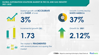 Technavio has announced its latest market research report titled Automation Solutions Market in the Oil and Gas Industry by Product and Geography - Forecast and Analysis 2021-2025