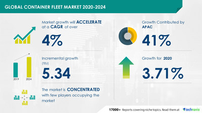 Technavio has announced its latest market research report titled Container Fleet Market by Type and Geography - Forecast and Analysis 2020-2024