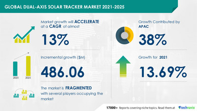 Technavio has announced its latest market research report titled Dual-Axis Solar Tracker Market by Application and Geography - Forecast and Analysis 2021-2025