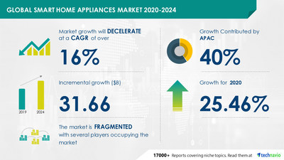 Technavio has announced its latest market research report titled Global Smart Home Appliances Market 2020-2024